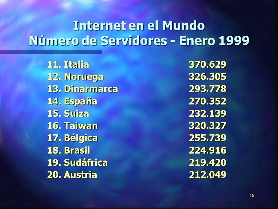 15 Internet en el Mundo Número de Servidores - Enero 1999 1.Estados Unidos34.980.236 2.Japón 1.718.935 3.Reino Unido 1.692.305 4.Canadá 1.584.273 5. A