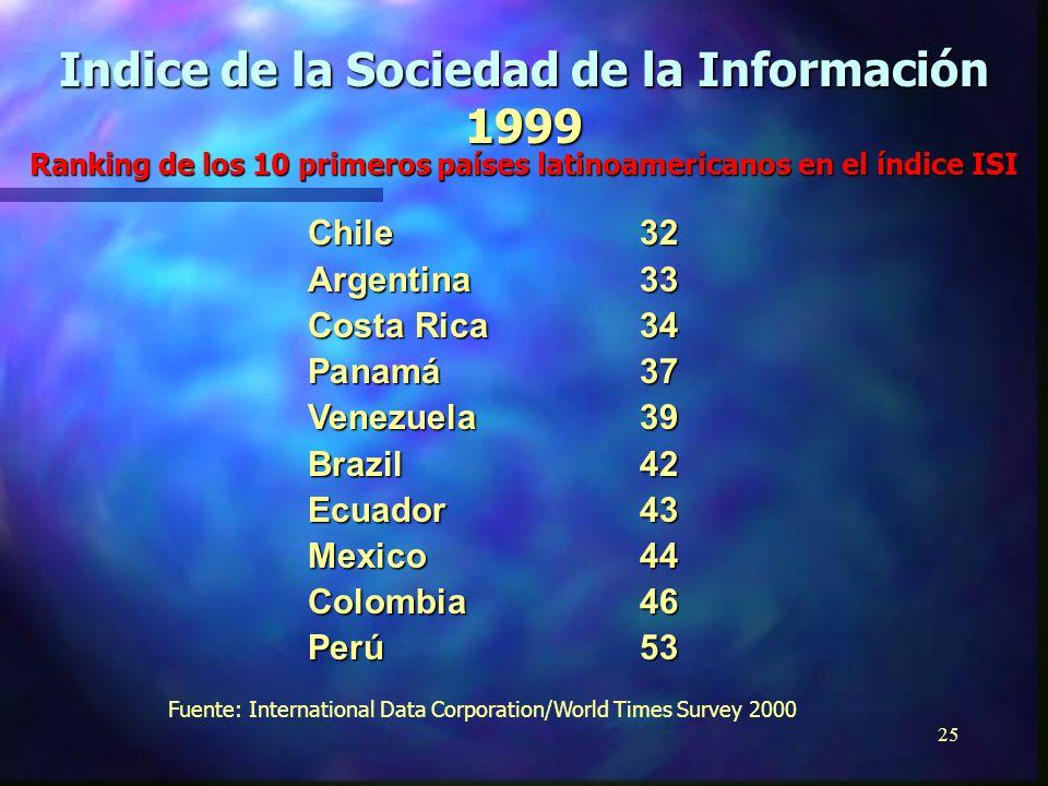 24 Argentina31 Chile32 Brasil36 Colombia38 Venezuela39 Costa Rica40 México41 Ecuador42 Panamá43 Perú48 Fuente: International Data Corporation/World Times (Gil, 1998) del Informe Mundial de la UNESCO sobre Comunicación e Información (1999-2000) Indice de la Sociedad de la Información 1997 Ranking de los 10 primeros países latinoamericanos en el índice ISI