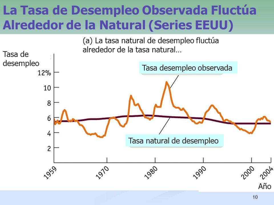 10 La Tasa de Desempleo Observada Fluctúa Alrededor de la Natural (Series EEUU) Tasa natural de desempleo Tasa desempleo observada (a) La tasa natural