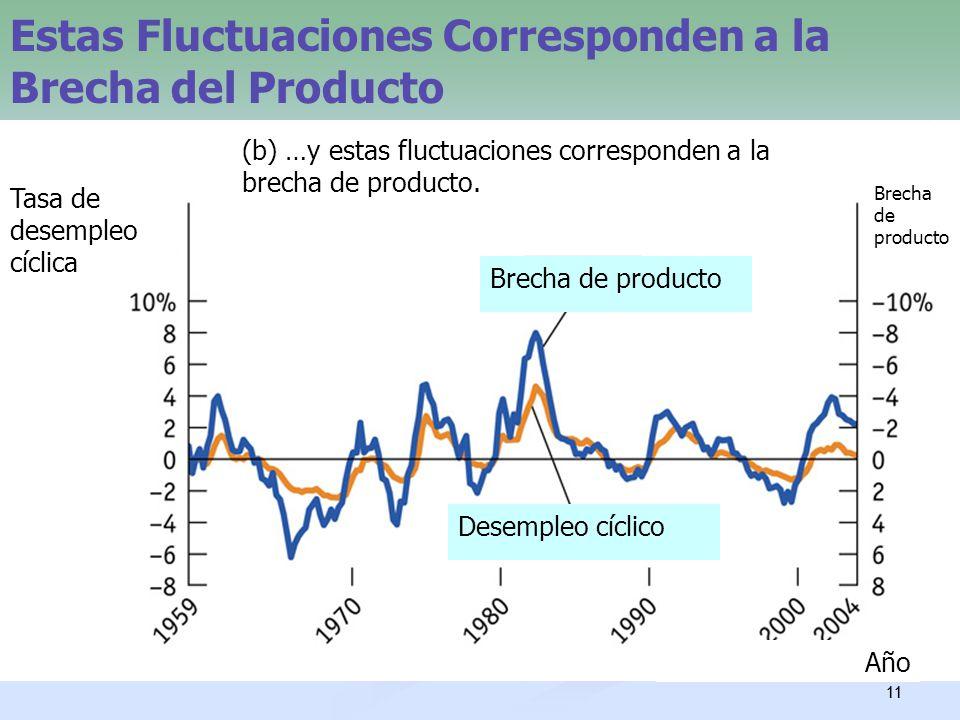 11 Estas Fluctuaciones Corresponden a la Brecha del Producto (b) …y estas fluctuaciones corresponden a la brecha de producto. Tasa de desempleo cíclic