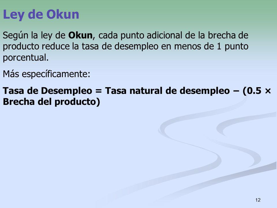 12 Ley de Okun Según la ley de Okun, cada punto adicional de la brecha de producto reduce la tasa de desempleo en menos de 1 punto porcentual. Más esp