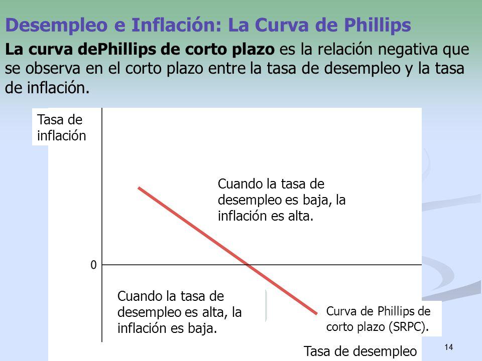 14 Desempleo e Inflación: La Curva de Phillips La curva dePhillips de corto plazo es la relación negativa que se observa en el corto plazo entre la ta