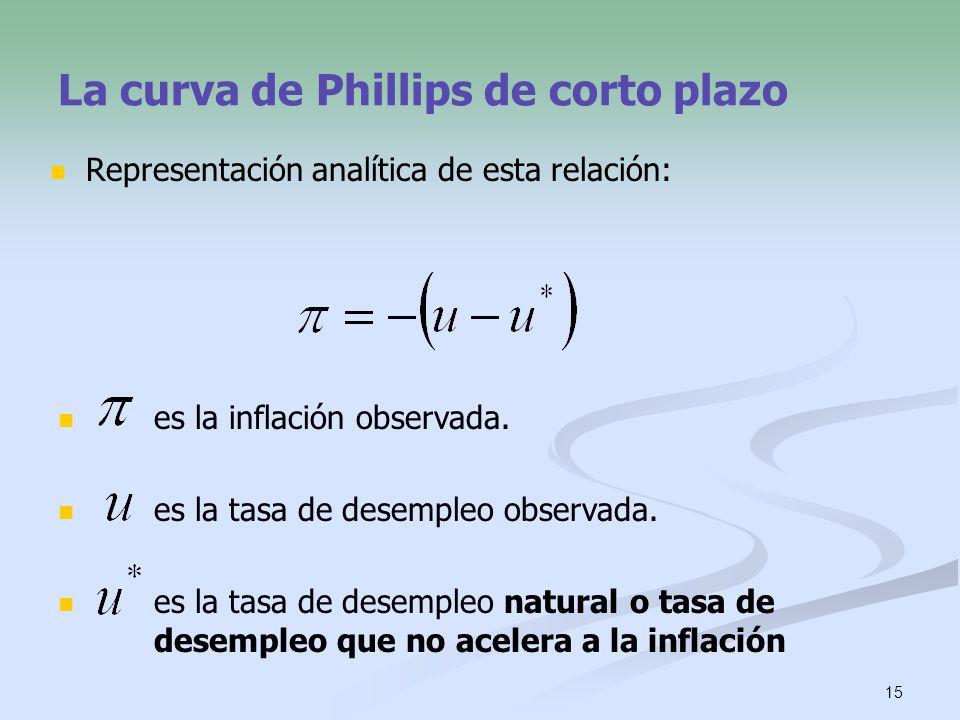 15 La curva de Phillips de corto plazo Representación analítica de esta relación: es la inflación observada. es la tasa de desempleo observada. es la