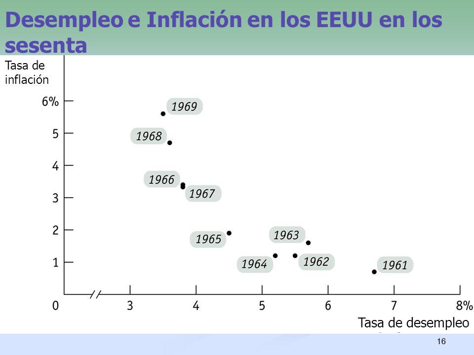 16 Desempleo e Inflación en los EEUU en los sesenta Tasa de desempleo Tasa de inflación
