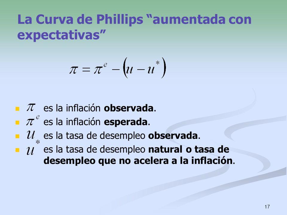 17 La Curva de Phillips aumentada con expectativas es la inflación observada. es la inflación esperada. es la tasa de desempleo observada. es la tasa