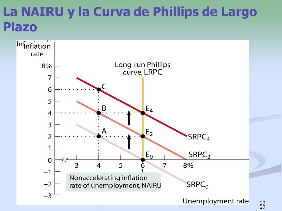 20 La NAIRU y la Curva de Phillips de Largo Plazo