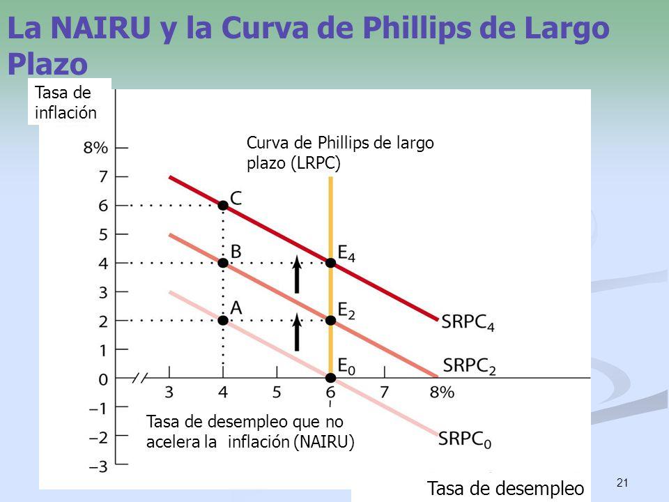 21 La NAIRU y la Curva de Phillips de Largo Plazo Tasa de desempleo Tasa de inflación Curva de Phillips de largo plazo (LRPC) Tasa de desempleo que no