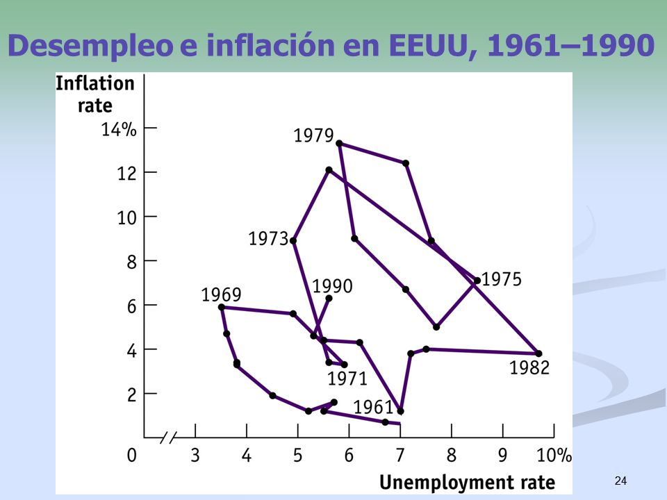24 Desempleo e inflación en EEUU, 1961–1990