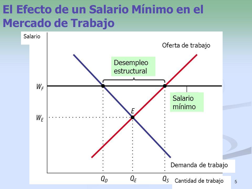 5 5 El Efecto de un Salario Mínimo en el Mercado de Trabajo Desempleo estructural Salario mínimo Cantidad de trabajo Salario Oferta de trabajo Demanda