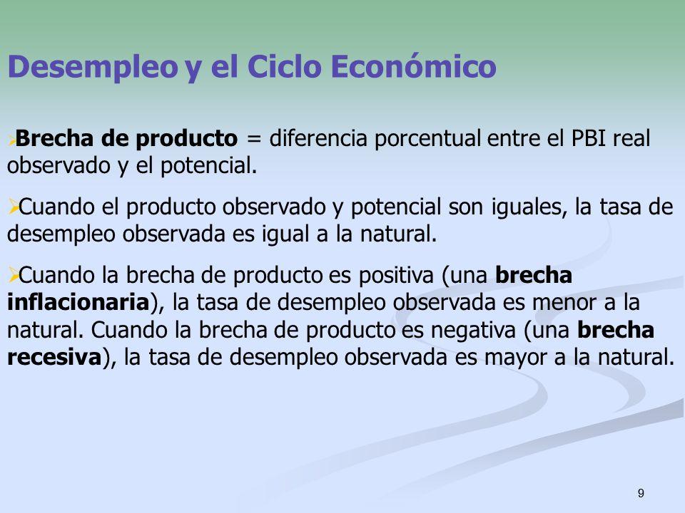 9 9 Desempleo y el Ciclo Económico Brecha de producto = diferencia porcentual entre el PBI real observado y el potencial. Cuando el producto observado