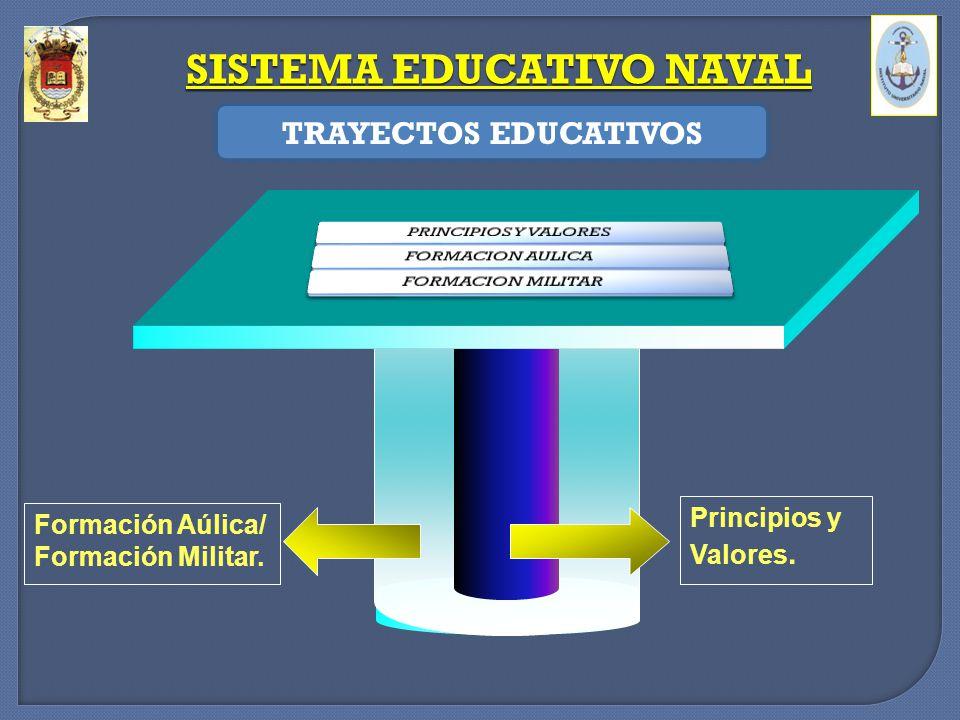 SISTEMA EDUCATIVO NAVAL TRAYECTOS EDUCATIVOS Principios y Valores. Formación Aúlica/ Formación Militar.