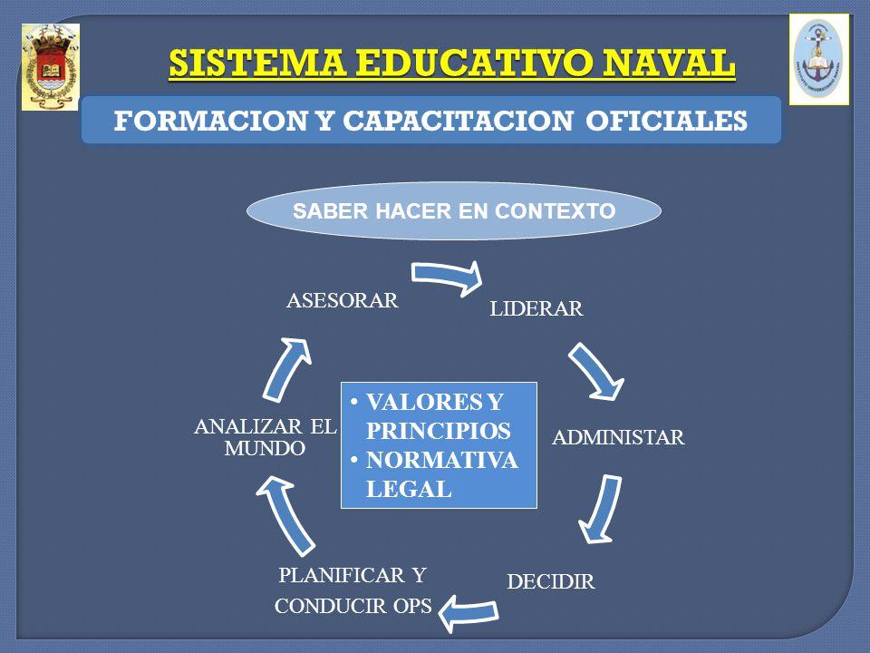 SISTEMA EDUCATIVO NAVAL FORMACION Y CAPACITACION OFICIALES SABER HACER EN CONTEXTO LIDERAR ADMINISTAR DECIDIR PLANIFICAR Y CONDUCIR OPS ANALIZAR EL MU