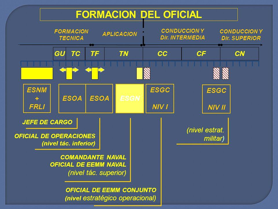 COMANDANTE NAVAL OFICIAL DE EEMM NAVAL (nivel tác. superior) FORMACION DEL OFICIAL FORMACION TECNICA APLICACION CONDUCCION Y Dir. INTERMEDIA CONDUCCIO