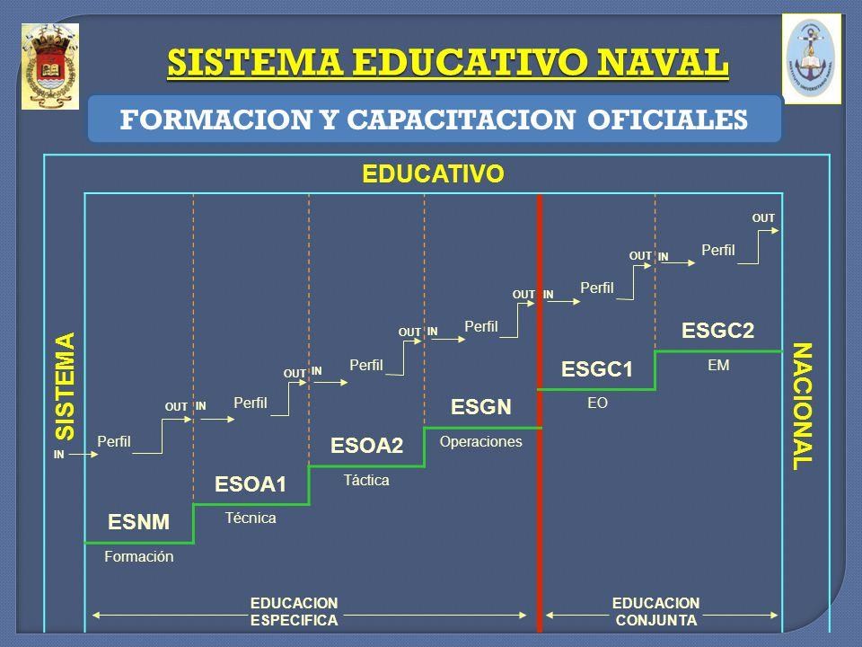 EDUCATIVO Perfil ESGC2 Perfil ESGC1 EM Perfil ESGN EO Perfil ESOA2 Operaciones ESOA1 Táctica ESNM Técnica Formación EDUCACION ESPECIFICA EDUCACION CON