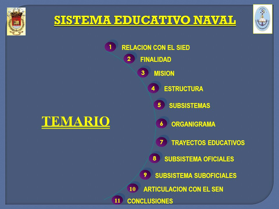 3 3 MISION 4 4 ESTRUCTURA 5 5 SUBSISTEMAS TEMARIO 1 1 RELACION CON EL SIED 2 2 FINALIDAD 6 6 ORGANIGRAMA 7 7 TRAYECTOS EDUCATIVOS 8 8 SUBSISTEMA OFICI