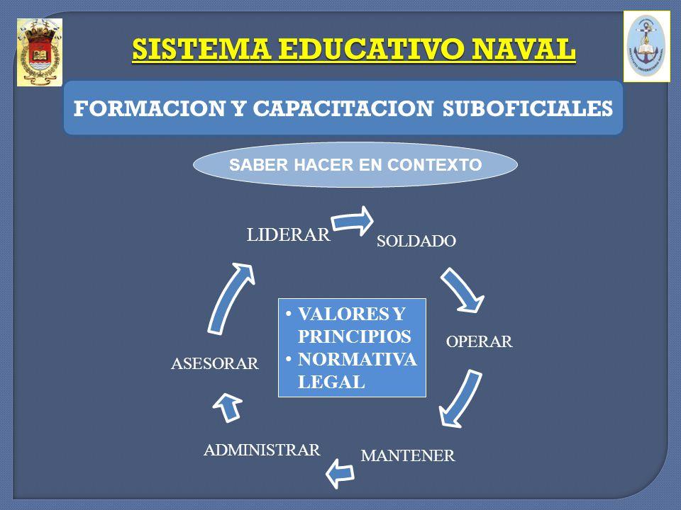 SISTEMA EDUCATIVO NAVAL FORMACION Y CAPACITACION SUBOFICIALES SOLDADO OPERAR MANTENER ADMINISTRAR ASESORAR LIDERAR VALORES Y PRINCIPIOS NORMATIVA LEGA