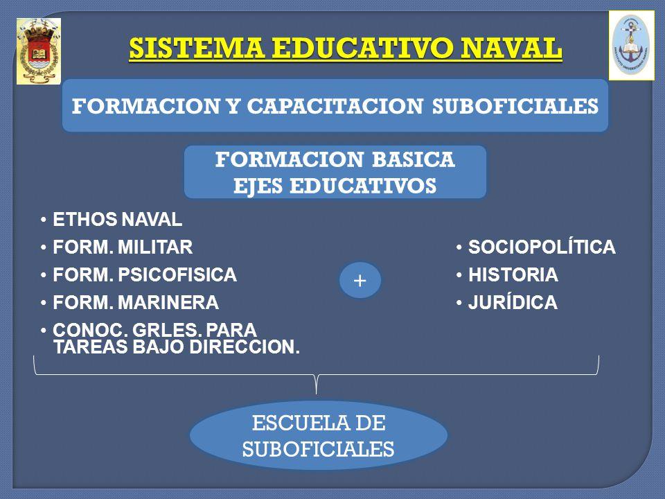 SOCIOPOLÍTICA HISTORIA JURÍDICA SISTEMA EDUCATIVO NAVAL FORMACION Y CAPACITACION SUBOFICIALES FORMACION BASICA EJES EDUCATIVOS + ETHOS NAVAL FORM. MIL