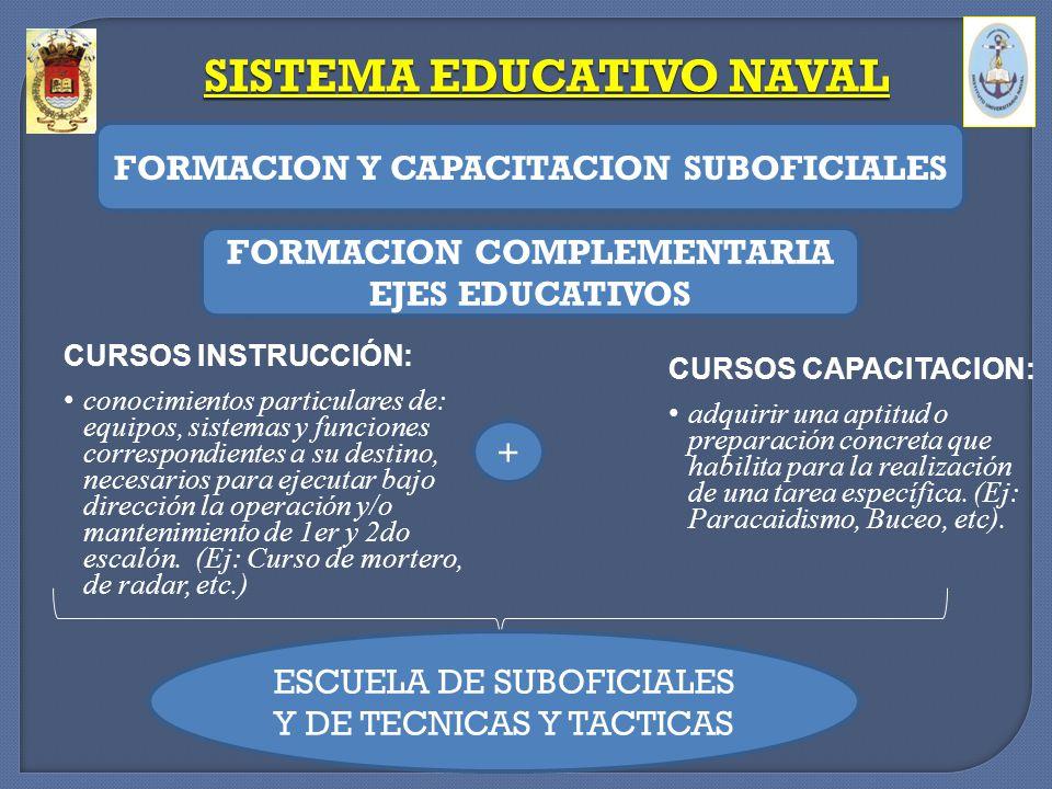 CURSOS CAPACITACION: adquirir una aptitud o preparación concreta que habilita para la realización de una tarea específica. (Ej: Paracaidismo, Buceo, e