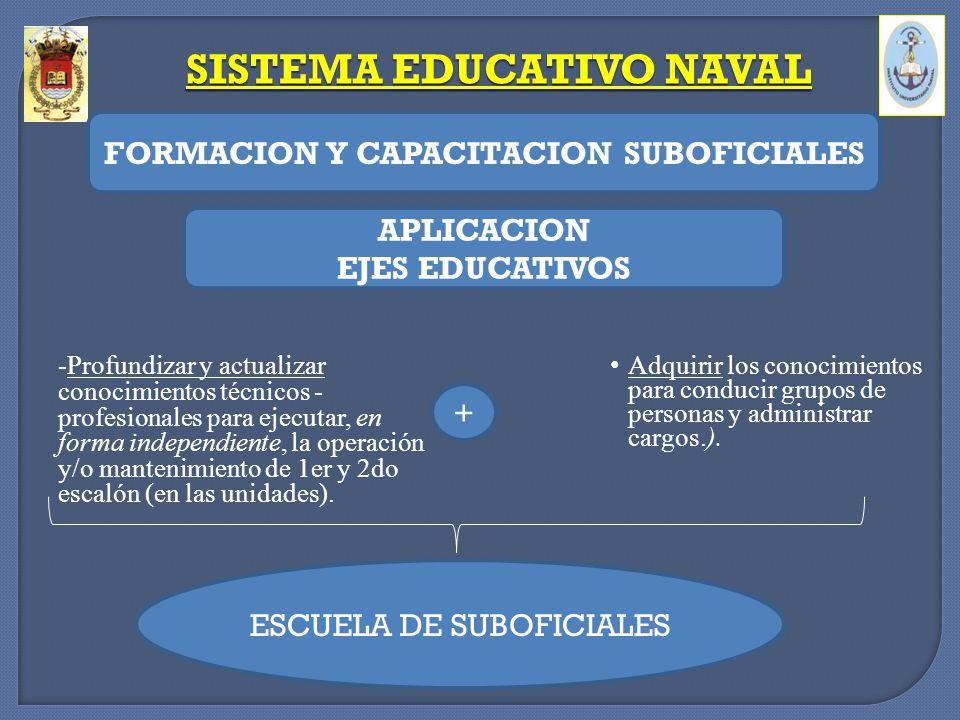 Adquirir los conocimientos para conducir grupos de personas y administrar cargos.). SISTEMA EDUCATIVO NAVAL FORMACION Y CAPACITACION SUBOFICIALES APLI