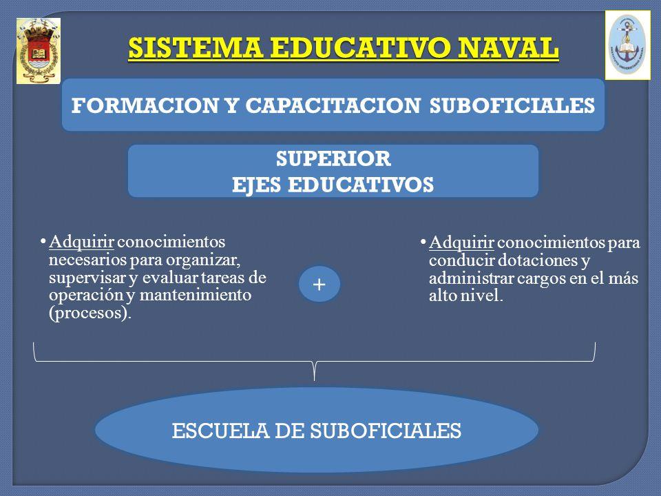 Adquirir conocimientos para conducir dotaciones y administrar cargos en el más alto nivel. SISTEMA EDUCATIVO NAVAL FORMACION Y CAPACITACION SUBOFICIAL