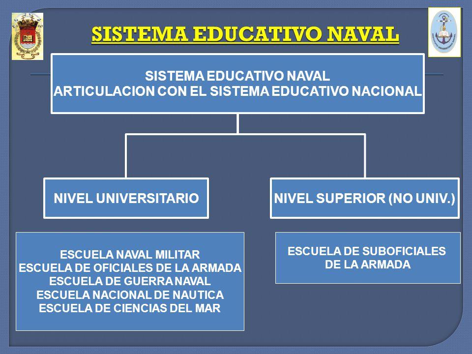 SISTEMA EDUCATIVO NAVAL ARTICULACION CON EL SISTEMA EDUCATIVO NACIONAL NIVEL UNIVERSITARIONIVEL SUPERIOR (NO UNIV.) ESCUELA NAVAL MILITAR ESCUELA DE O