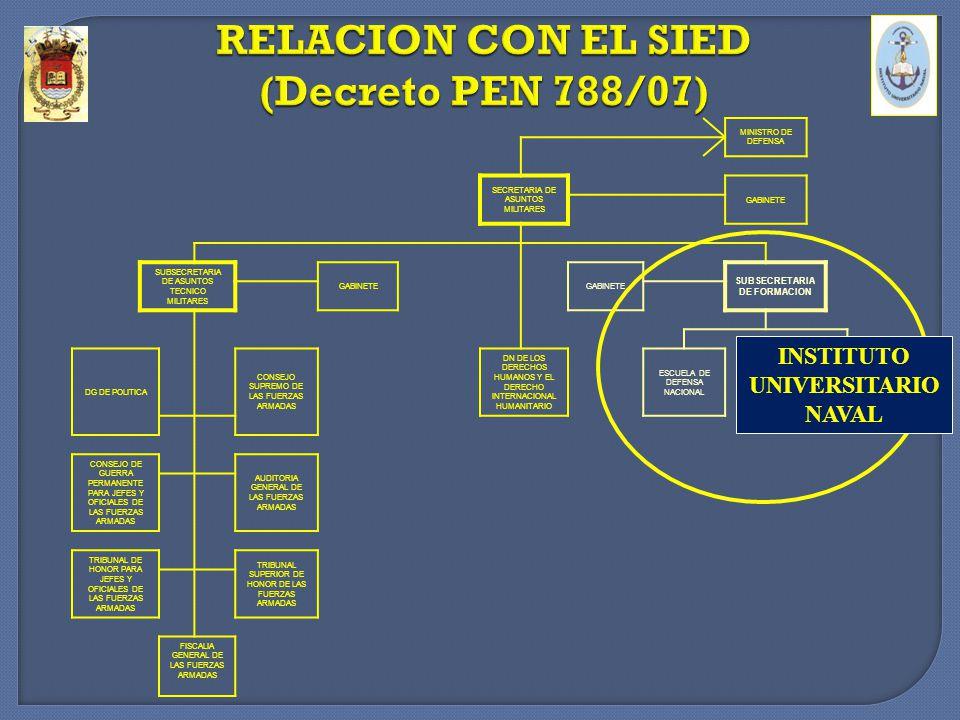 SISTEMA EDUCATIVO NAVAL TECNICO SUPERIOR ARTICULACION CON EL MEDIO CIVIL -Reconocido en el nivel Nacional.