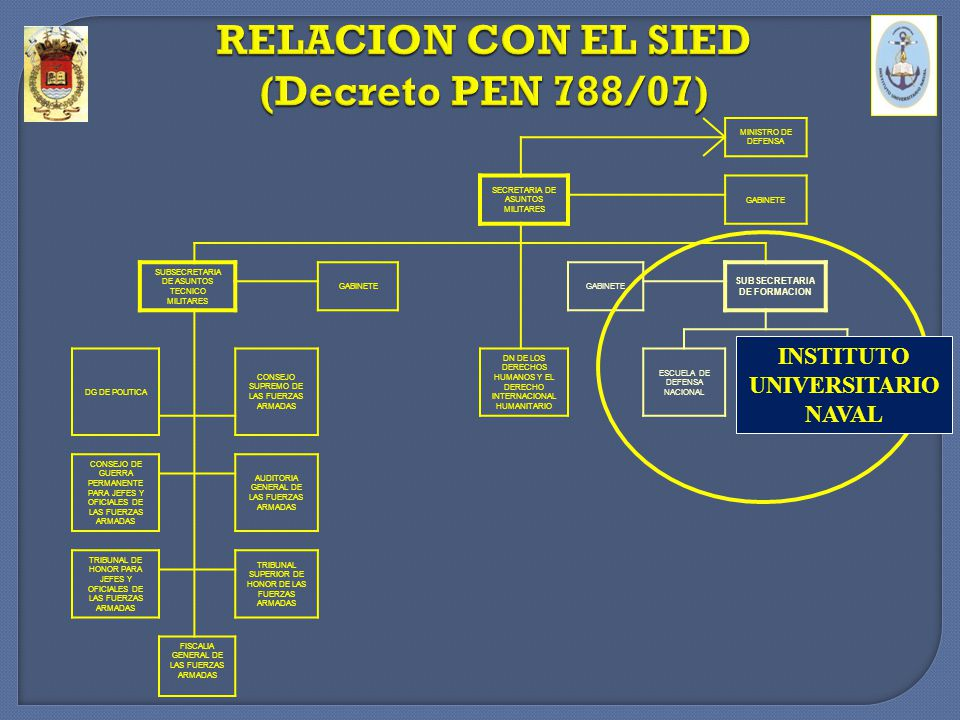 Ley de Reestructuración de las FF.AA Nº 24.948 Art.