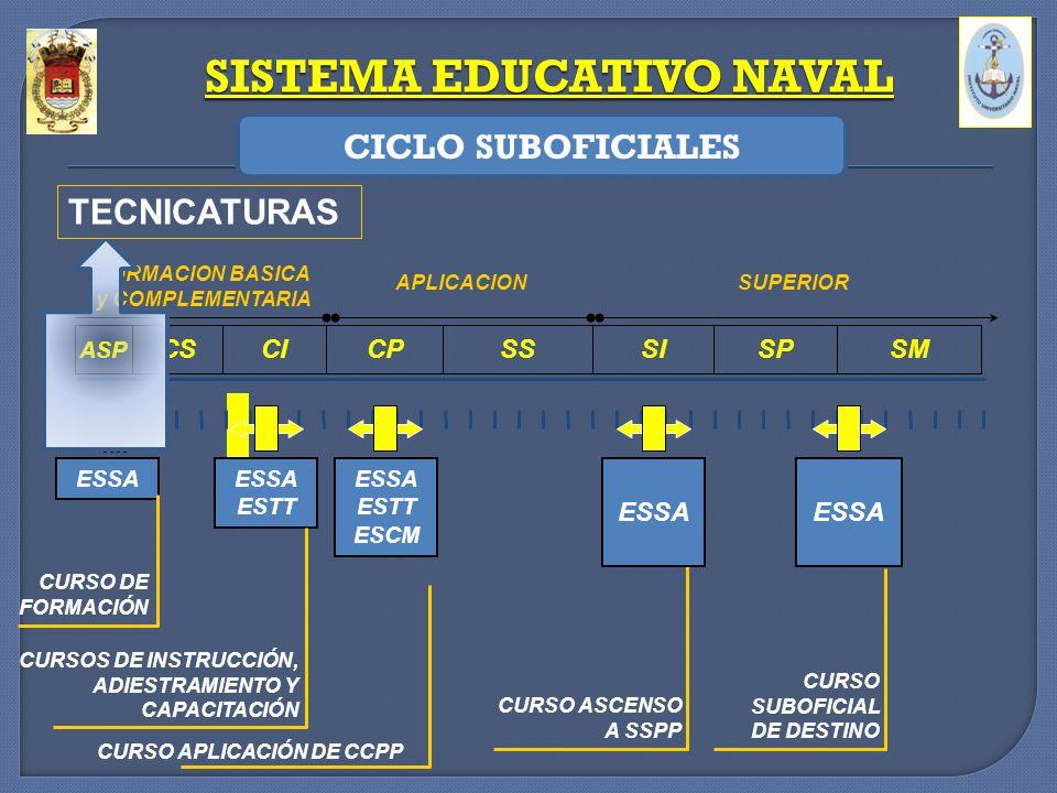 CURSO SUBOFICIAL DE DESTINO FORMACION BASICA y COMPLEMENTARIA APLICACIONSUPERIOR CSCICPSSSISPSM CURSO ASCENSO A SSPP ESSA ESTT ESCM ESSA ESTT ASP CURS