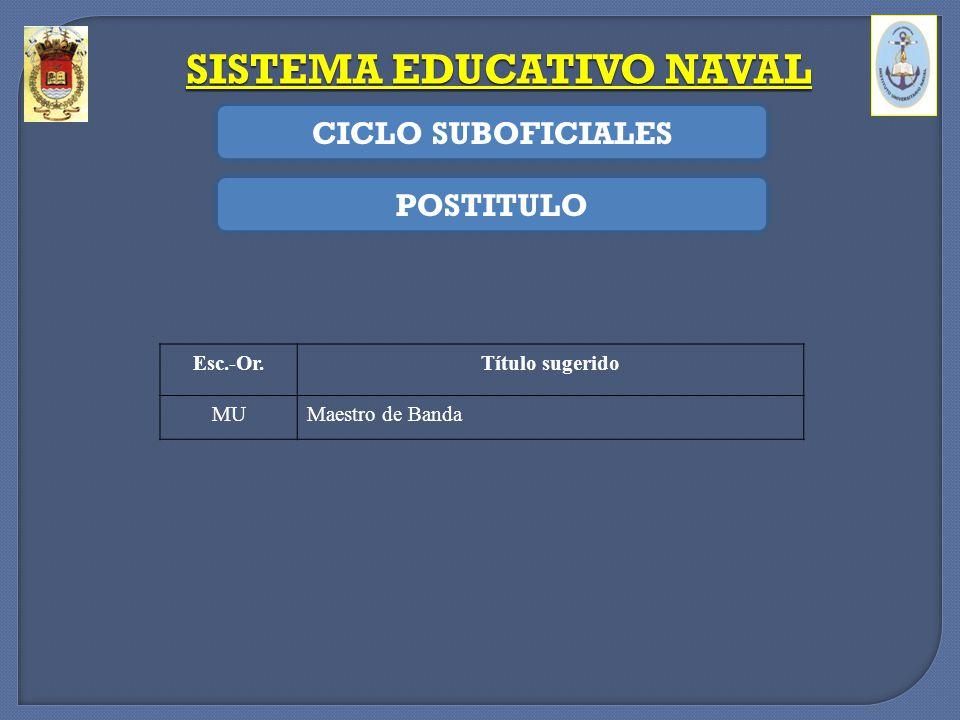 SISTEMA EDUCATIVO NAVAL CICLO SUBOFICIALES POSTITULO Esc.-Or.Título sugerido MUMaestro de Banda