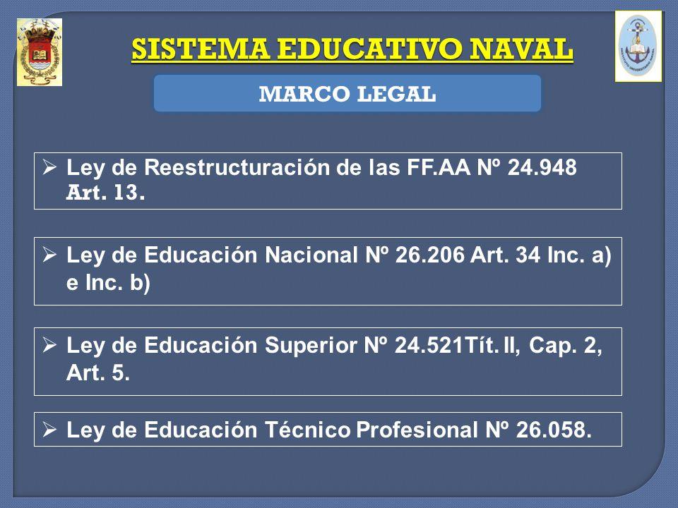 Ley de Reestructuración de las FF.AA Nº 24.948 Art. 13. Ley de Educación Nacional Nº 26.206 Art. 34 Inc. a) e Inc. b) Ley de Educación Superior Nº 24.