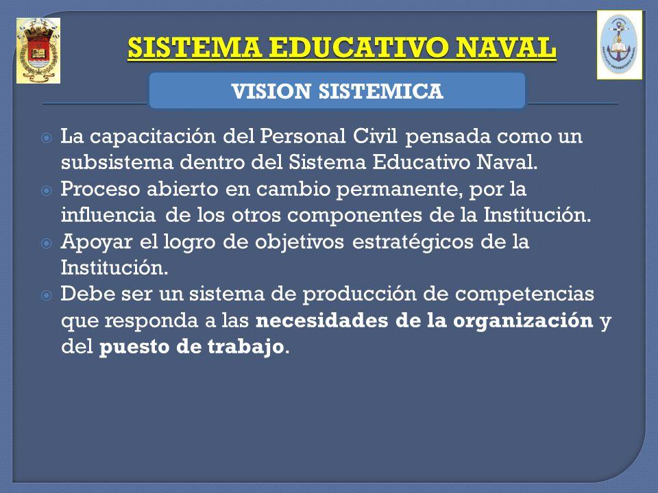 La capacitación del Personal Civil pensada como un subsistema dentro del Sistema Educativo Naval. Proceso abierto en cambio permanente, por la influen