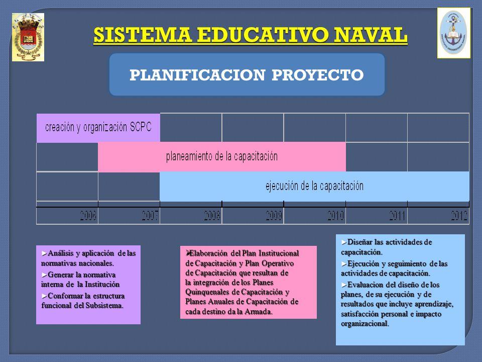 Análisis y aplicación de las normativas nacionales. Análisis y aplicación de las normativas nacionales. Generar la normativa interna de la Institución