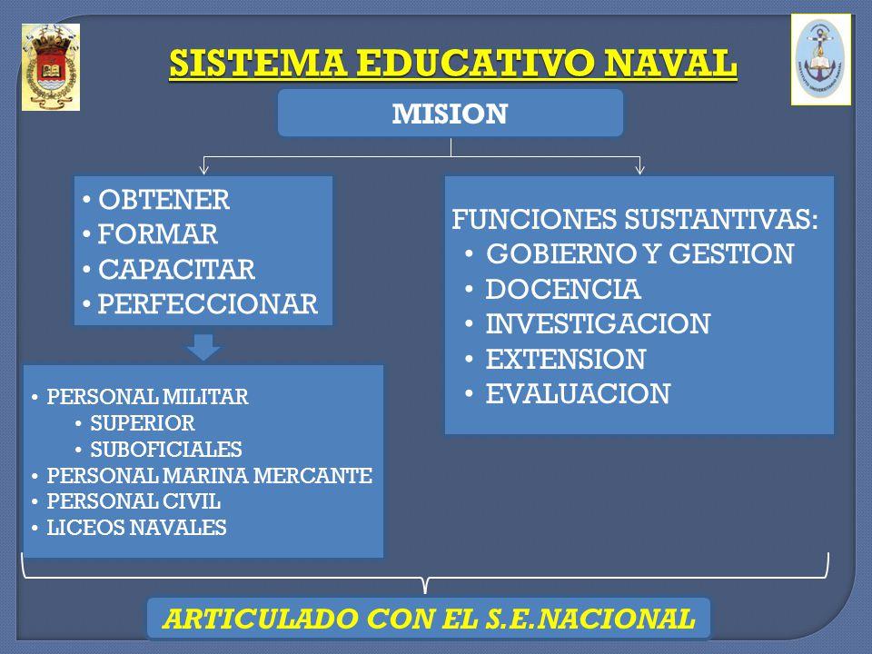 SISTEMA EDUCATIVO NAVAL ARTICULACION CON EL SISTEMA EDUCATIVO NACIONAL NIVEL UNIVERSITARIONIVEL SUPERIOR (NO UNIV.) ESCUELA NAVAL MILITAR ESCUELA DE OFICIALES DE LA ARMADA ESCUELA DE GUERRA NAVAL ESCUELA NACIONAL DE NAUTICA ESCUELA DE CIENCIAS DEL MAR ESCUELA DE SUBOFICIALES DE LA ARMADA SISTEMA EDUCATIVO NAVAL