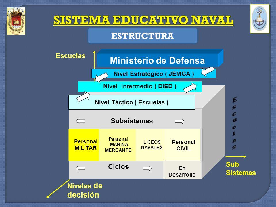 Nivel Estratégico ( JEMGA ) Nivel Intermedio ( DIED ) Nivel Táctico ( Escuelas ) Niveles de decisión Subsistemas Personal MILITAR Personal MARINA MERC