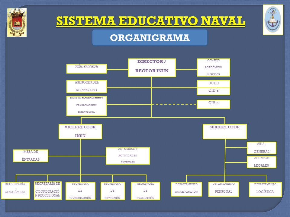 SISTEMA EDUCATIVO NAVAL LICENCIADO EN ADMINISTRACION NAVAL CAPACITADO PARA: -Seleccionar, organizar, capacitar y conducir personal.