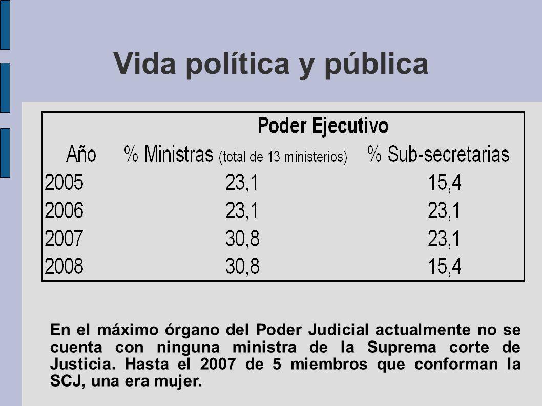 Vida política y pública En el máximo órgano del Poder Judicial actualmente no se cuenta con ninguna ministra de la Suprema corte de Justicia. Hasta el