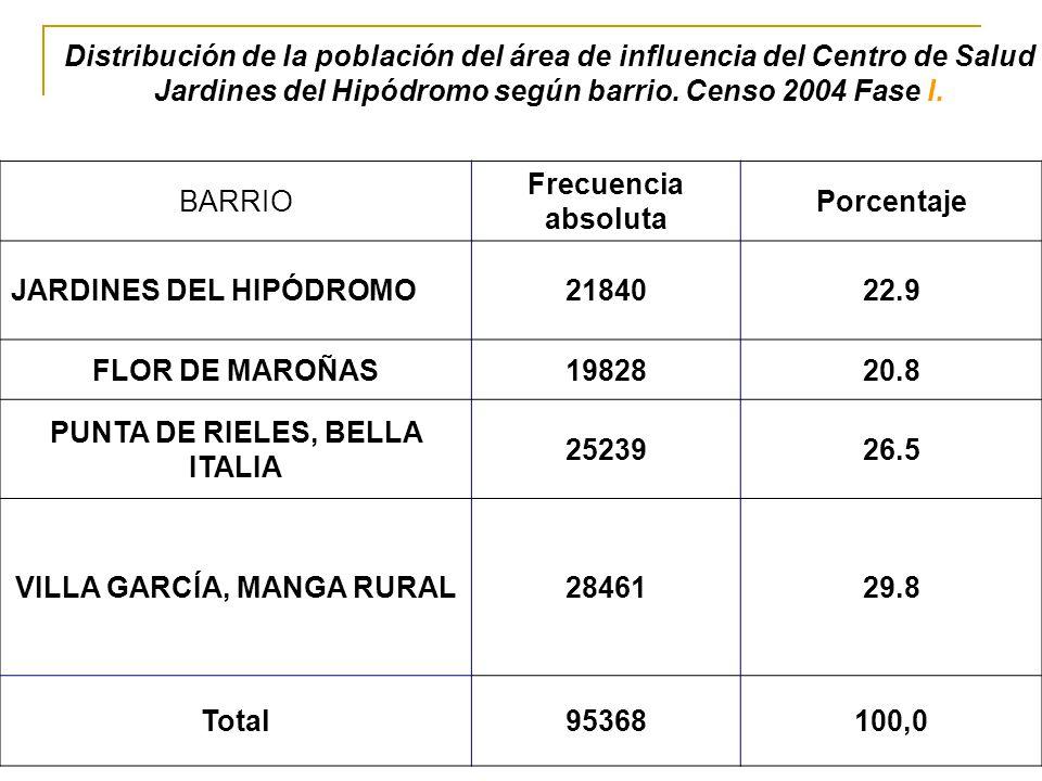 BARRIO Frecuencia absoluta Porcentaje JARDINES DEL HIPÓDROMO2184022.9 FLOR DE MAROÑAS1982820.8 PUNTA DE RIELES, BELLA ITALIA 2523926.5 VILLA GARCÍA, M