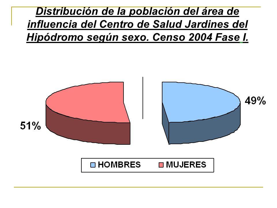 Distribución de la población del área de influencia del Centro de Salud Jardines del Hipódromo según sexo.