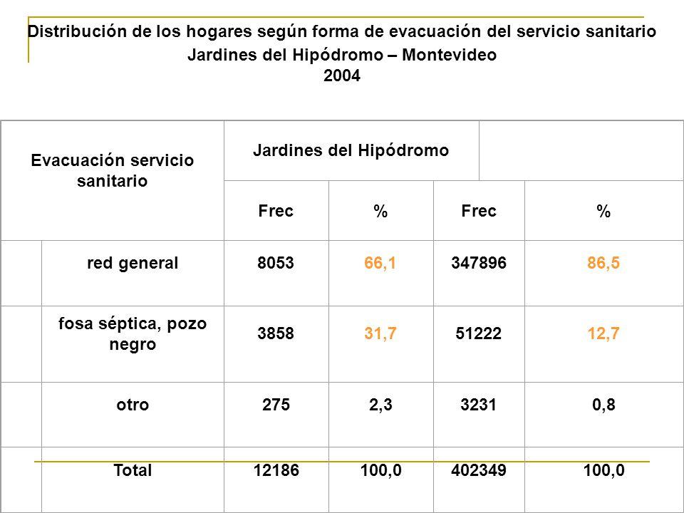 Distribución de los hogares según forma de evacuación del servicio sanitario Jardines del Hipódromo – Montevideo 2004 Evacuación servicio sanitario Jardines del HipódromoMontevideo Frec% % red general805366,134789686,5 fosa séptica, pozo negro 385831,75122212,7 otro2752,332310,8 Total12186100,0402349100,0