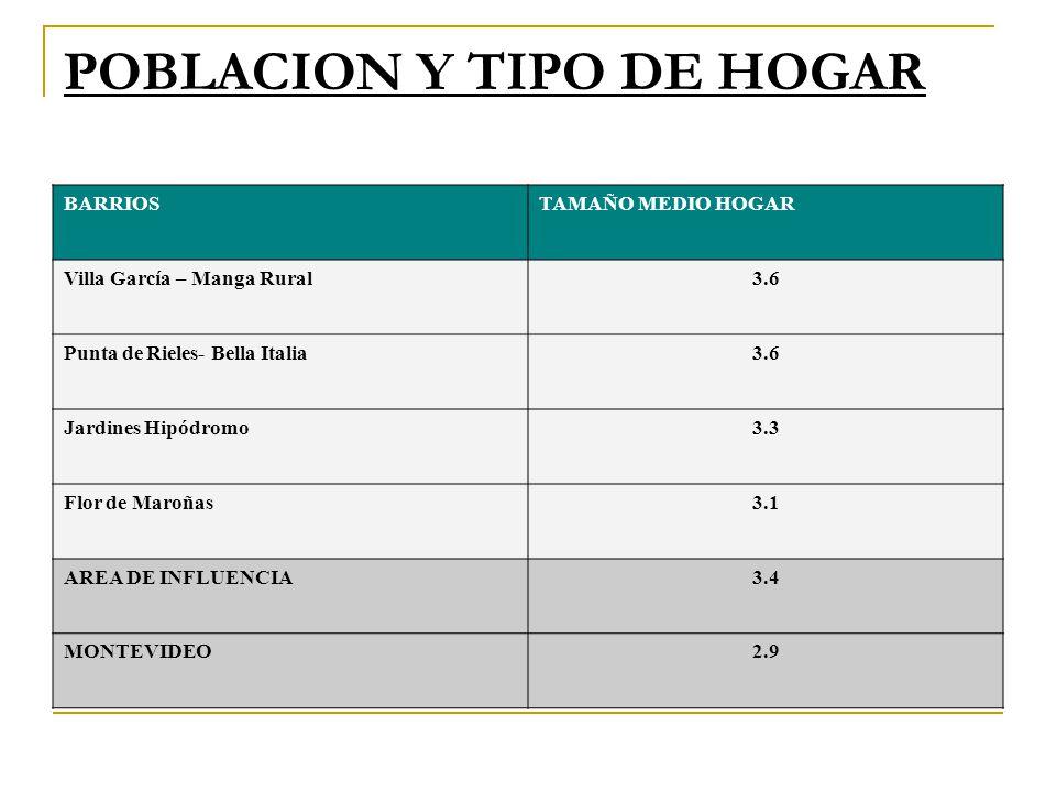 POBLACION Y TIPO DE HOGAR BARRIOSTAMAÑO MEDIO HOGAR Villa García – Manga Rural3.6 Punta de Rieles- Bella Italia3.6 Jardines Hipódromo3.3 Flor de Maroñ