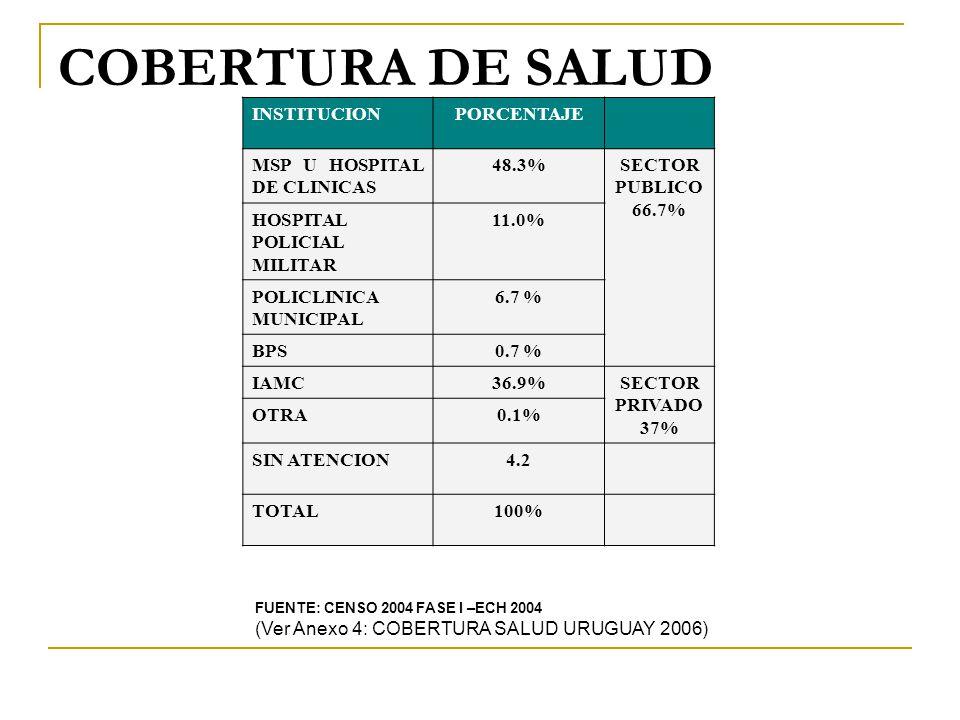 COBERTURA DE SALUD INSTITUCIONPORCENTAJE MSP U HOSPITAL DE CLINICAS 48.3%SECTOR PUBLICO 66.7% HOSPITAL POLICIAL MILITAR 11.0% POLICLINICA MUNICIPAL 6.7 % BPS0.7 % IAMC36.9%SECTOR PRIVADO 37% OTRA0.1% SIN ATENCION4.2 TOTAL100% FUENTE: CENSO 2004 FASE I –ECH 2004 (Ver Anexo 4: COBERTURA SALUD URUGUAY 2006)