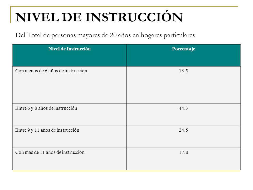 NIVEL DE INSTRUCCIÓN Del Total de personas mayores de 20 años en hogares particulares Nivel de InstrucciónPorcentaje Con menos de 6 años de instrucción13.5 Entre 6 y 8 años de instrucción44.3 Entre 9 y 11 años de instrucción24.5 Con más de 11 años de instrucción17.8