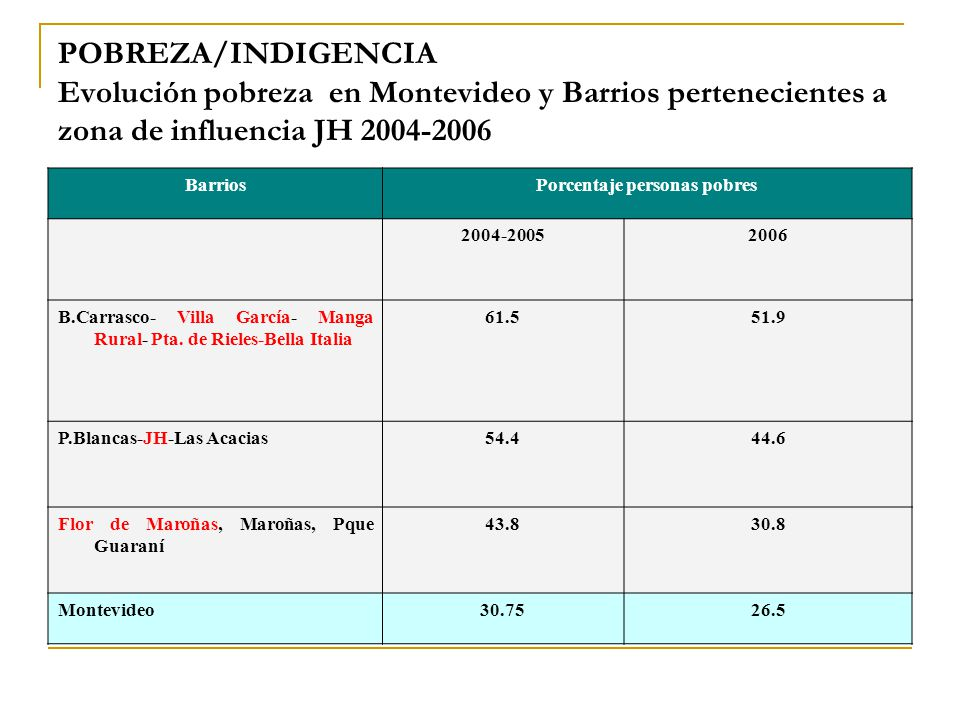 POBREZA/INDIGENCIA Evolución pobreza en Montevideo y Barrios pertenecientes a zona de influencia JH 2004-2006 BarriosPorcentaje personas pobres 2004-20052006 B.Carrasco- Villa García- Manga Rural- Pta.