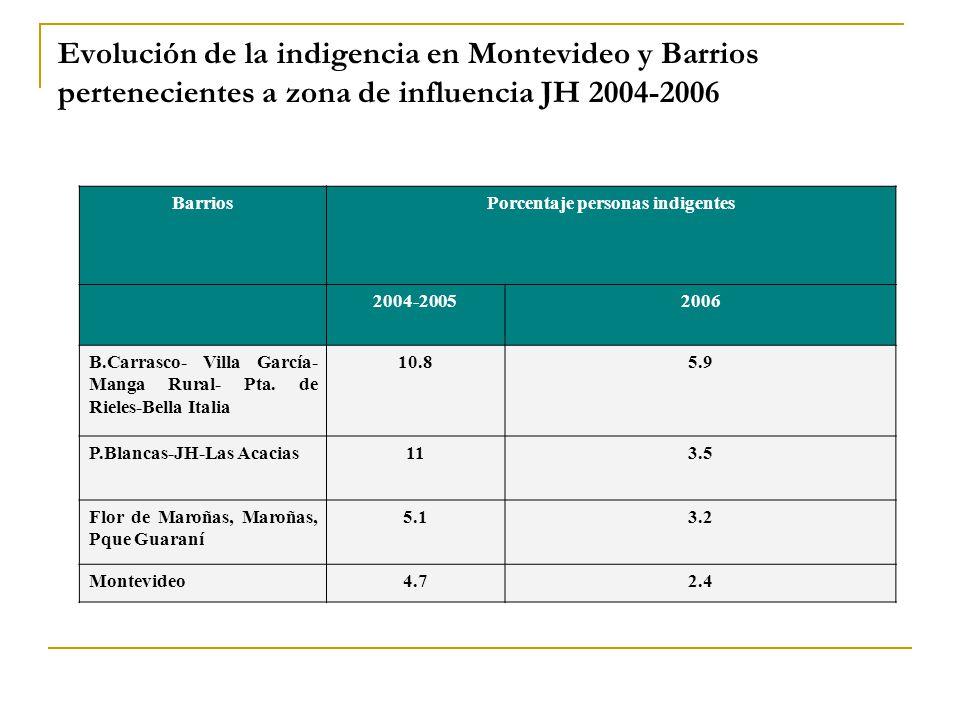 Evolución de la indigencia en Montevideo y Barrios pertenecientes a zona de influencia JH 2004-2006 BarriosPorcentaje personas indigentes 2004-20052006 B.Carrasco- Villa García- Manga Rural- Pta.