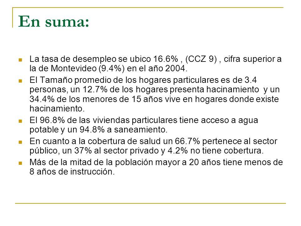 En suma: La tasa de desempleo se ubico 16.6%, (CCZ 9), cifra superior a la de Montevideo (9.4%) en el año 2004. El Tamaño promedio de los hogares part