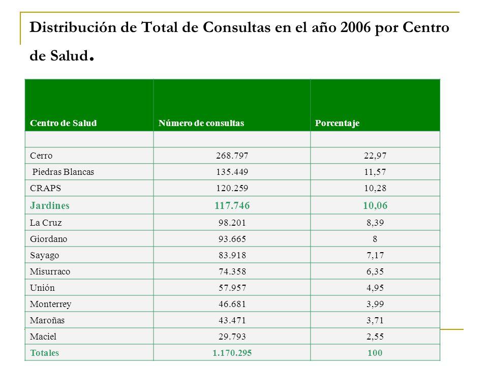 Distribución de Total de Consultas en el año 2006 por Centro de Salud. Centro de SaludNúmero de consultasPorcentaje Cerro268.79722,97 Piedras Blancas1