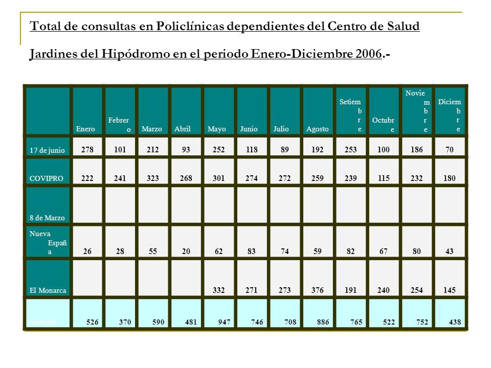 Total de consultas en Policlínicas dependientes del Centro de Salud Jardines del Hipódromo en el periodo Enero-Diciembre 2006.- Enero Febrer oMarzoAbr