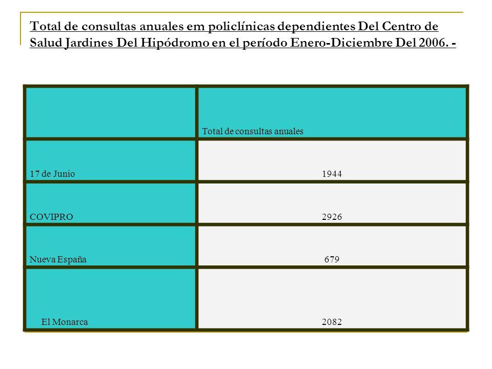 Total de consultas anuales em policlínicas dependientes Del Centro de Salud Jardines Del Hipódromo en el período Enero-Diciembre Del 2006.