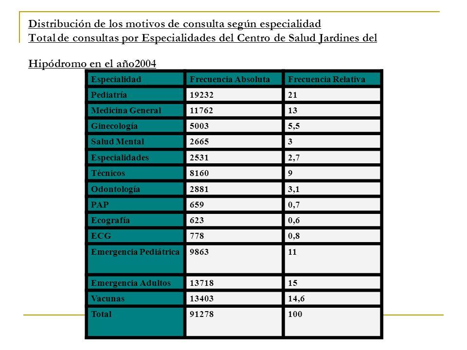 Distribución de los motivos de consulta según especialidad Total de consultas por Especialidades del Centro de Salud Jardines del Hipódromo en el año2004 EspecialidadFrecuencia AbsolutaFrecuencia Relativa Pediatría1923221 Medicina General1176213 Ginecología50035,5 Salud Mental26653 Especialidades25312,7 Técnicos81609 Odontología28813,1 PAP6590,7 Ecografía6230,6 ECG7780,8 Emergencia Pediátrica986311 Emergencia Adultos1371815 Vacunas1340314,6 Total91278100
