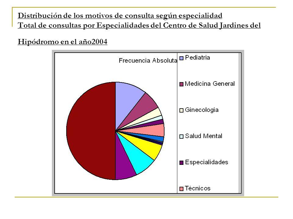 Distribución de los motivos de consulta según especialidad Total de consultas por Especialidades del Centro de Salud Jardines del Hipódromo en el año2